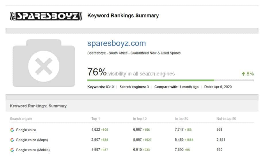 SEO LAB rankings for Sparesboyz